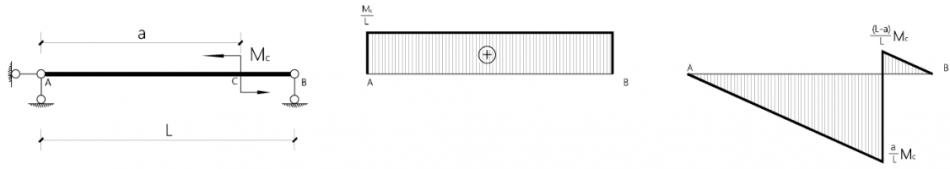 跨中施加弯矩作用的简支梁内力图