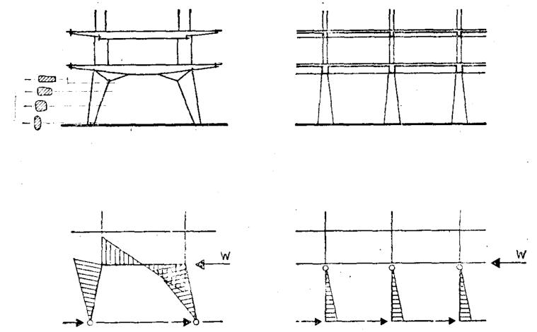 联合国教科文组织总部大楼 水平风力荷载作用下的弯矩图