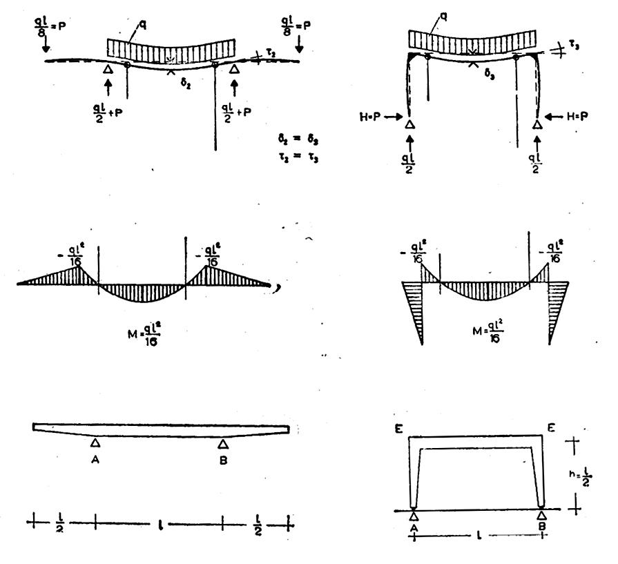 图源  Curt Siegel 《 Structure and Form in Modern Architecture 》