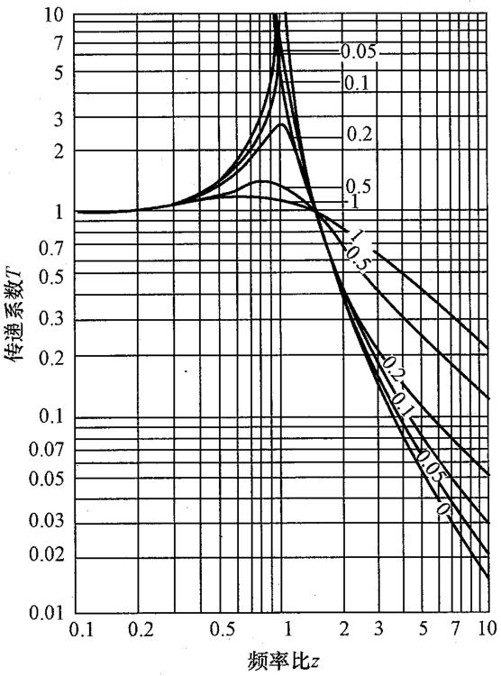 频率比-传递系数曲线